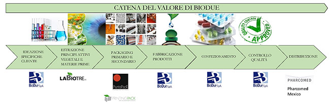processo industriale