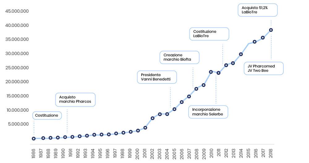 Grafico Storia del fatturato e milestone